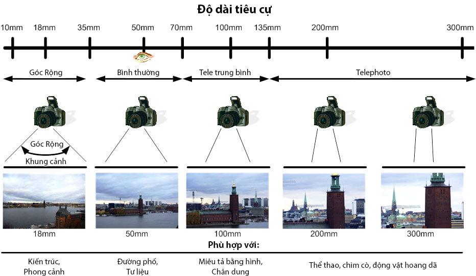 Độ dài tiêu cự của máy ảnh
